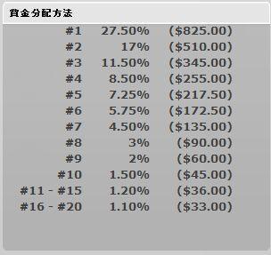 mahjonglogic%e3%83%88%e3%83%bc%e3%83%8a%e3%83%a1%e3%83%b3%e3%83%88%e5%84%aa%e5%8b%9d%e8%b3%9e%e9%87%913000%e3%83%89%e3%83%ab%e5%88%86%e9%85%8d