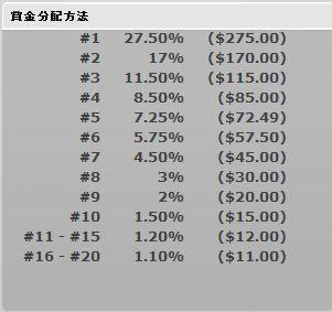 mahjonglogic%e3%83%88%e3%83%bc%e3%83%8a%e3%83%a1%e3%83%b3%e3%83%88%e5%84%aa%e5%8b%9d%e8%b3%9e%e9%87%911000%e3%83%89%e3%83%ab%e5%88%86%e9%85%8d